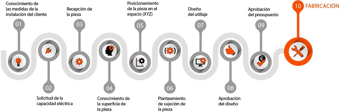 adg-flujograma-productos-a-medida